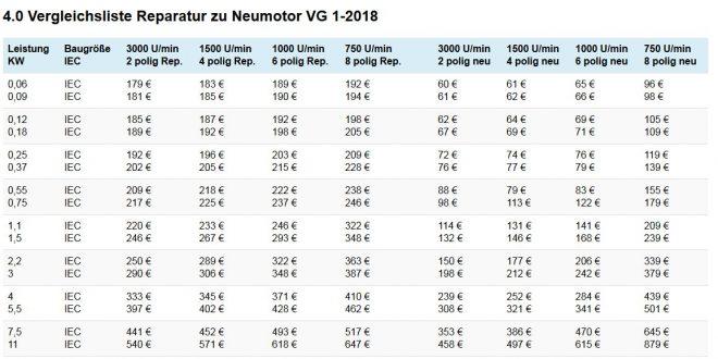 Wickelpreisliste Pl 1-2017 Elektromotor Vergleichsliste jetzt aktualisiert für Jahr 2018 Wickelpreis und Neumotorenpreis im Vergleich, hier der Auszug aus der aktuellen Vergleichsliste wickeln und neu